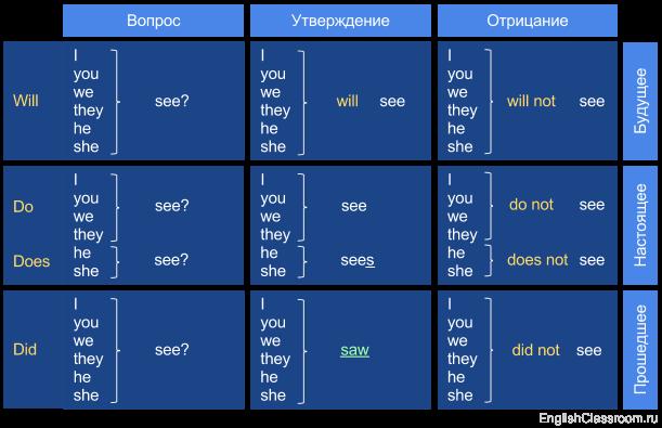 таблица английского языка