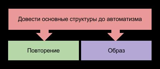 Довести основные структуры английского языка до автоматизма