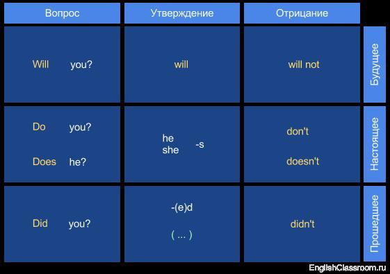 Основная схема глагола (упрощенная)