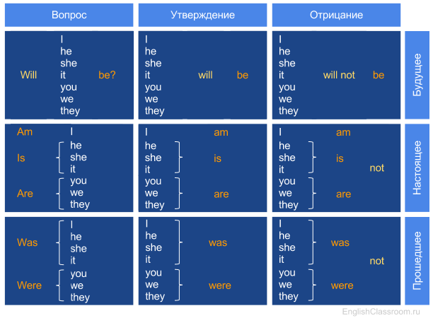 Таблица глагола to-be