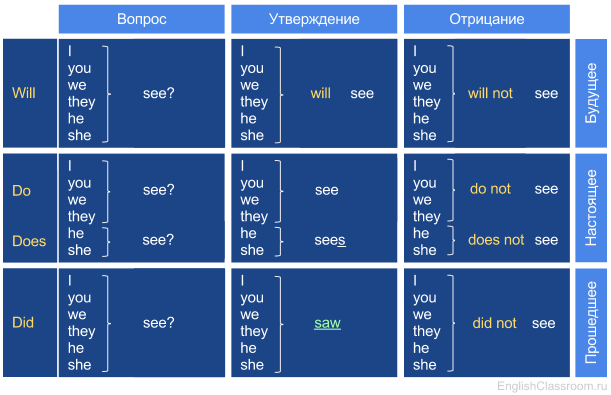 Основная таблица английского глагола